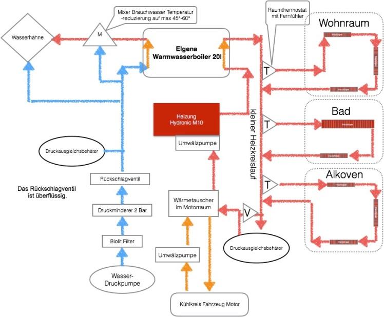 Dieselwasserheizung mit Hydronic M12