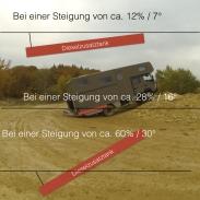 Fuso - Der Diesel lief bereits bei 12° Steigung aus der Belüftung